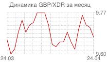 График фунта стерлингов к СДР за месяц