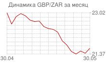 График фунта стерлингов к южноафриканскому рэнду за месяц