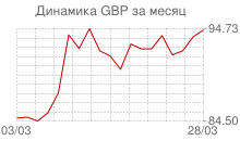 График курса фунта стерлингов к рублю за месяц