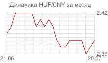 График венгерского форинта к китайскому юаню за месяц