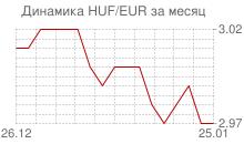 График венгерского форинта к евро за месяц