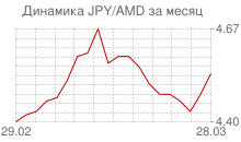 График японской йены к армянскому драму за месяц