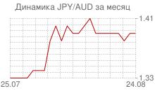 График японской йены к австралийскому доллару за месяц