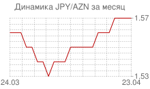 График японской йены к азербайджанскому манату за месяц