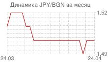 График японской йены к болгарскому леву за месяц