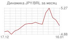 График японской йены к бразильскому реалу за месяц