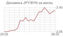 График японской йены к белорусскому рублю за месяц
