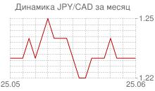 График японской йены к канадскому доллару за месяц
