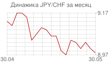 График японской йены к швейцарскому франку за месяц