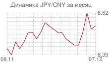 График японской йены к китайскому юаню за месяц