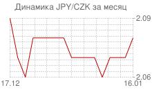 График японской йены к чешской кроне за месяц