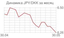График японской йены к датской кроне за месяц