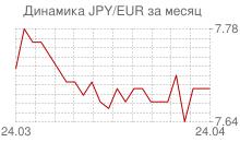 График японской йены к евро за месяц