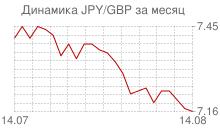 График японской йены к фунту стерлингов за месяц