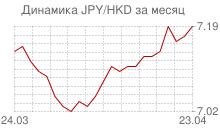 График японской йены к гонконгскому доллару за месяц