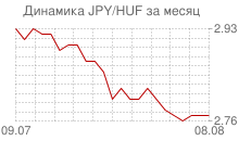 График японской йены к венгерскому форинту за месяц