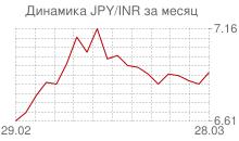 График японской йены к индийской рупии за месяц