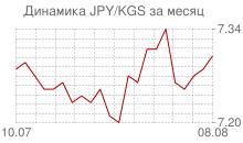 График японской йены к киргизскому сому за месяц