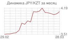 График японской йены к казахстанскому тенге за месяц