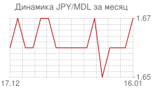 График японской йены к молдавскому лею за месяц