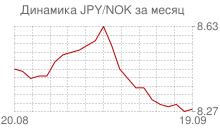 График японской йены к норвежской кроне за месяц