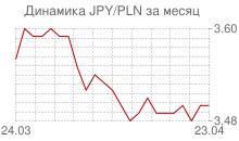 График японской йены к польскому злотому за месяц