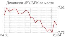 График японской йены к шведской кроне за месяц