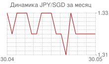 График японской йены к сингапурскому доллару за месяц