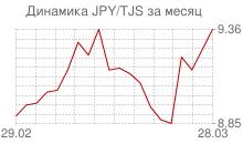График японской йены к таджикскому сомони за месяц