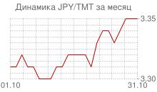 График японской йены к новому туркменскому манату за месяц