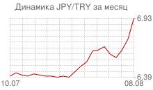 График японской йены к новой турецкой лире за месяц