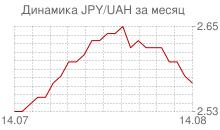 График японской йены к украинской гривне за месяц