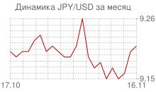 График японской йены к доллару за месяц