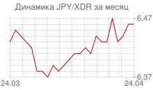 График японской йены к СДР за месяц