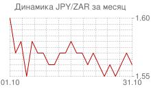 График японской йены к южноафриканскому рэнду за месяц