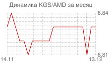 График киргизского сома к армянскому драму за месяц