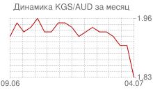 График киргизского сома к австралийскому доллару за месяц