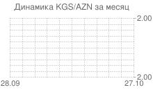 График киргизского сома к азербайджанскому манату за месяц