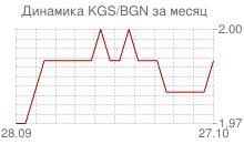 График киргизского сома к болгарскому леву за месяц