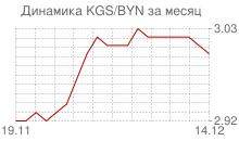 График киргизского сома к белорусскому рублю за месяц