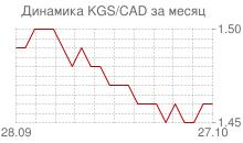 График киргизского сома к канадскому доллару за месяц