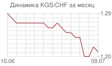 График киргизского сома к швейцарскому франку за месяц