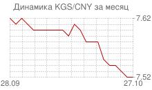 График киргизского сома к китайскому юаню за месяц