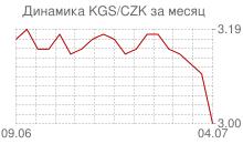 График киргизского сома к чешской кроне за месяц