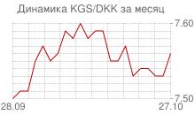 График киргизского сома к датской кроне за месяц