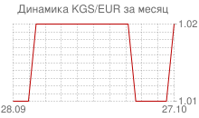 График киргизского сома к евро за месяц
