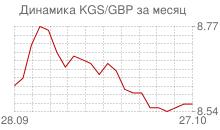 График киргизского сома к фунту стерлингов за месяц