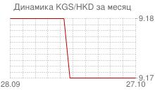График киргизского сома к гонконгскому доллару за месяц