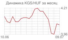 График киргизского сома к венгерскому форинту за месяц