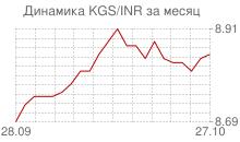 График киргизского сома к индийской рупии за месяц